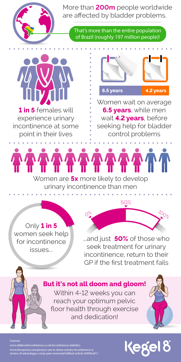 Incontinence Infographic