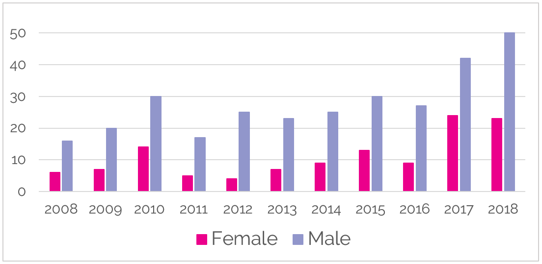 Leading Women in Films Graph