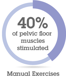 40% of pelvic Floor Stimulated - Manual